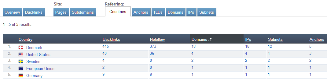 Ahrefs - Backlinks Report - Countries