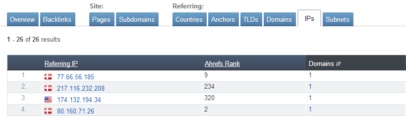 Ahrefs - Backlinks Report - IPs