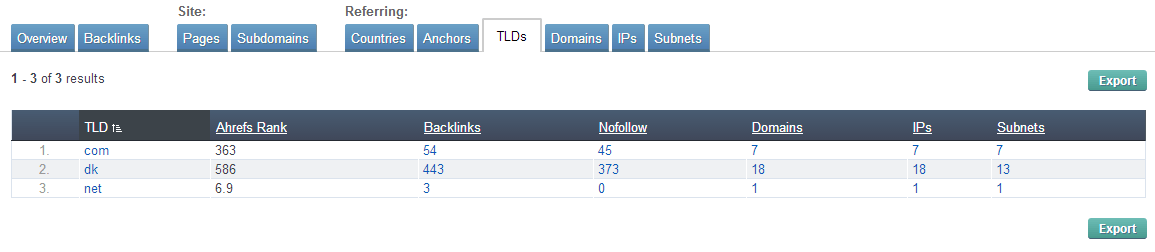 Ahrefs - Backlinks Report - TLDs