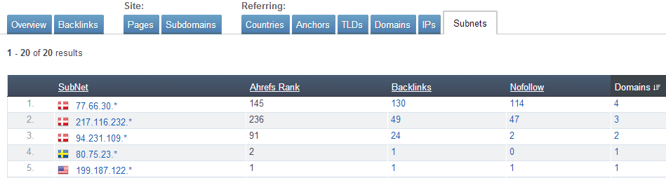 Ahrefs - SEO Reports - Subnets
